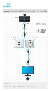 HDMI Wall Plate Dual Connector 100/100 White
